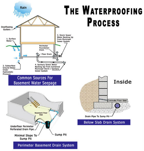 The Waterproofing Process