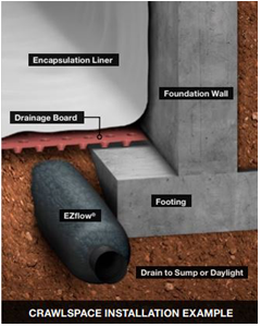 Drainage System Diagram
